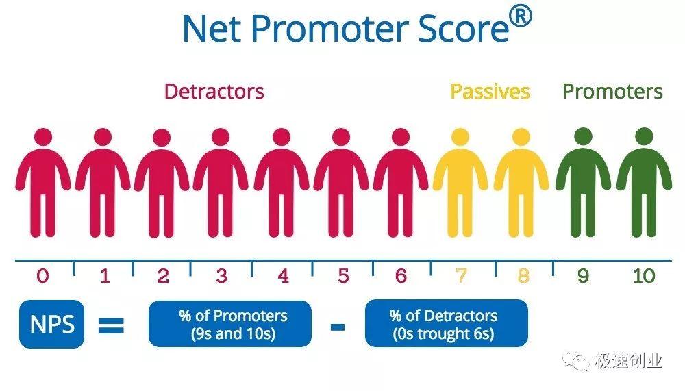 运营知识#PS是个什么鬼#Net Promoter Score
