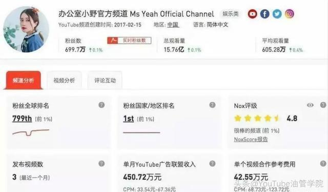 Youtube广告收益#李子柒的Youtube广告月入超70万美金,你咋还不行动?1