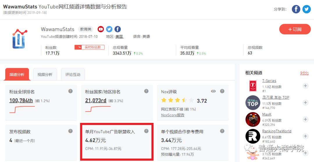 YouTube赚钱视频分析#YouTube数据可视化博主WawamuStats如何赚钱的?7