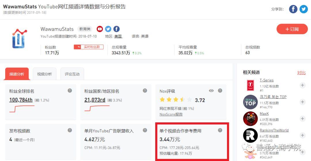 YouTube赚钱视频分析#YouTube数据可视化博主WawamuStats如何赚钱的?10