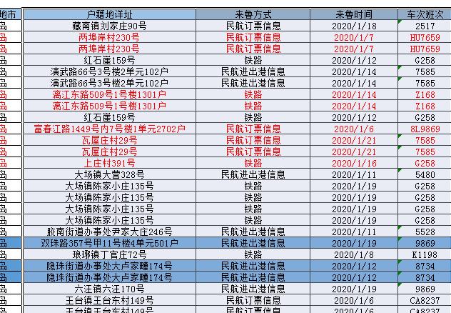 省厅推送的,2020年1月6日至21日武汉来青青岛市人员(铁路、民航)