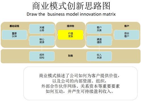 展望2020遐想#未来的商业模式会在2020年这一年被重构吗?