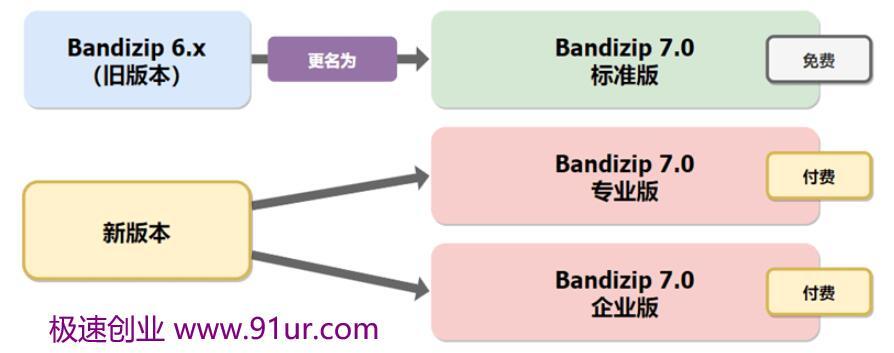 解压缩软件 Bandizip 7.03 企业版破解版绿色版#解压缩软件 Bandizip补丁