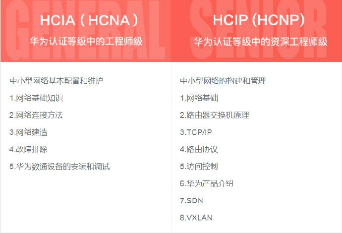 网络工程师认证视频教程#华为认证-HCNA+HCNP实战型网络工程师全套视频课程-附带华为模拟器+视频笔记HCNP视频教程