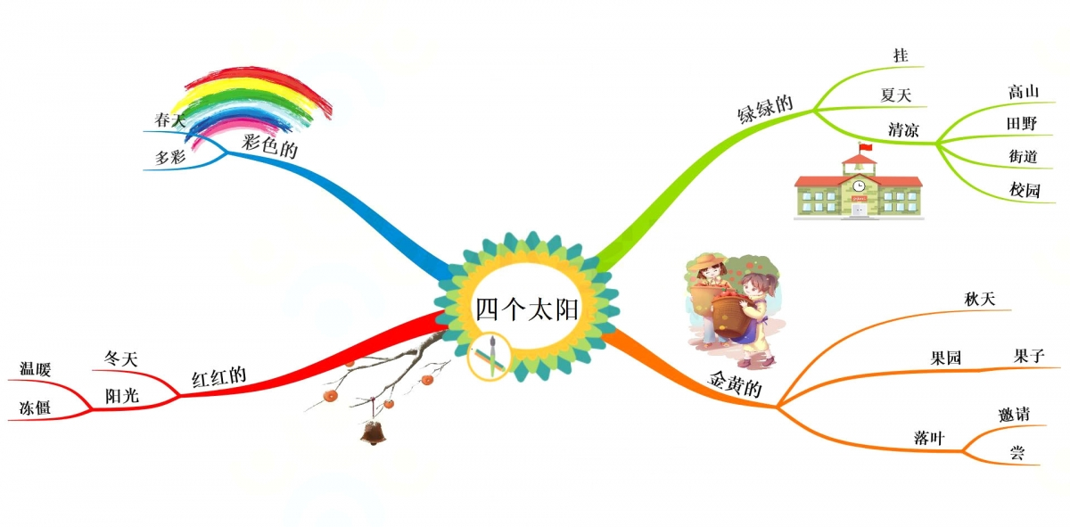 一年级语文老师,把下册课文整理成思维导图,孩子理解起来很轻松