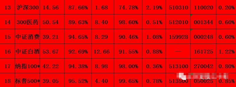 7月7日 | 指数估值(恒生指数为什么特殊?)